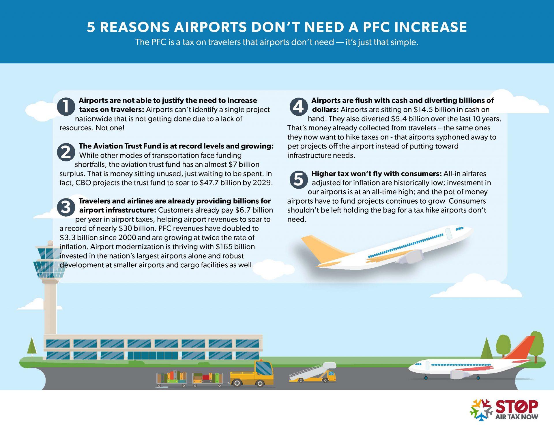 5 Reasons Airports Don't Need A PFC Increase.