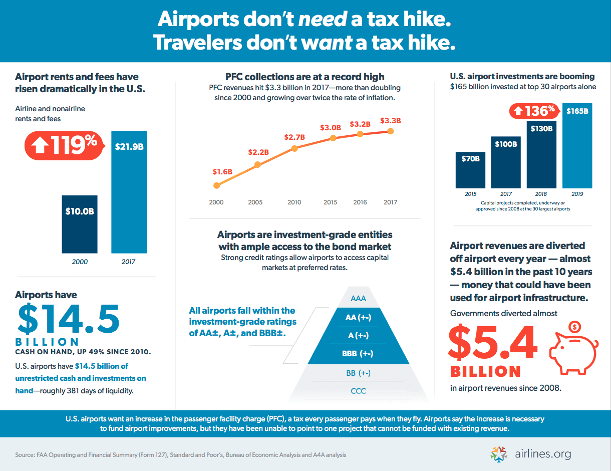 Airports don't need a tax hike.