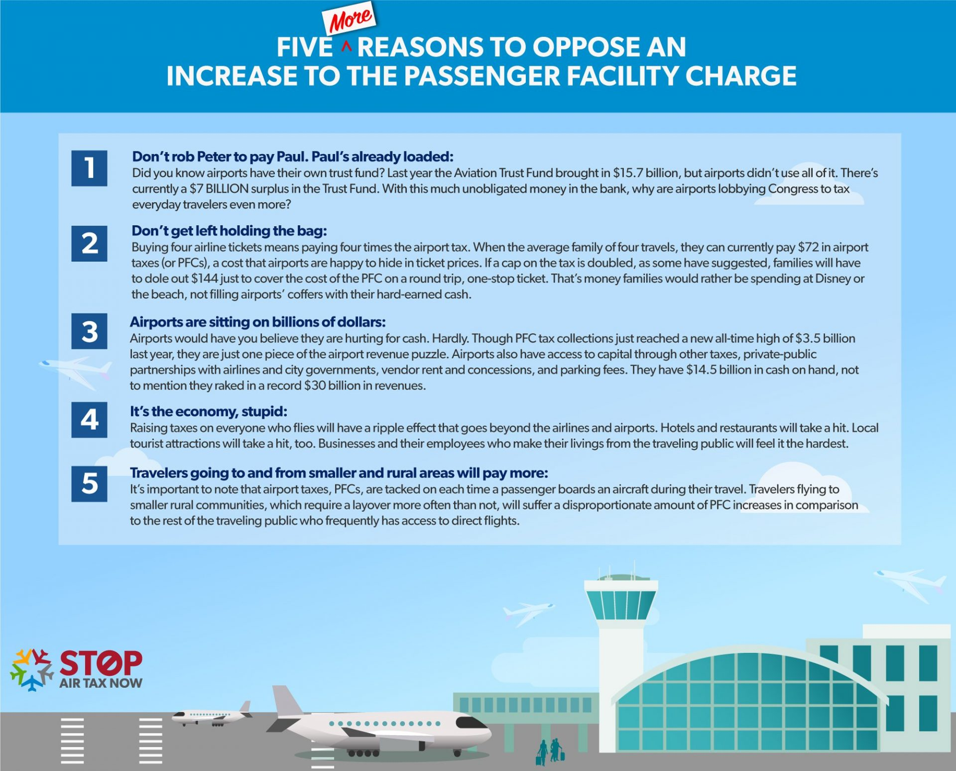 Five More Reasons to Oppose an Increase to the Passenger Facility Charge